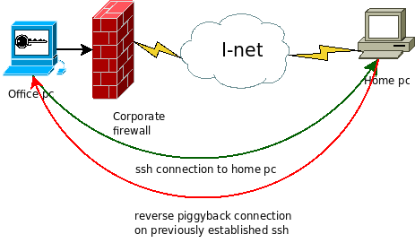 Bypassing corporate firewall with reverse ssh port